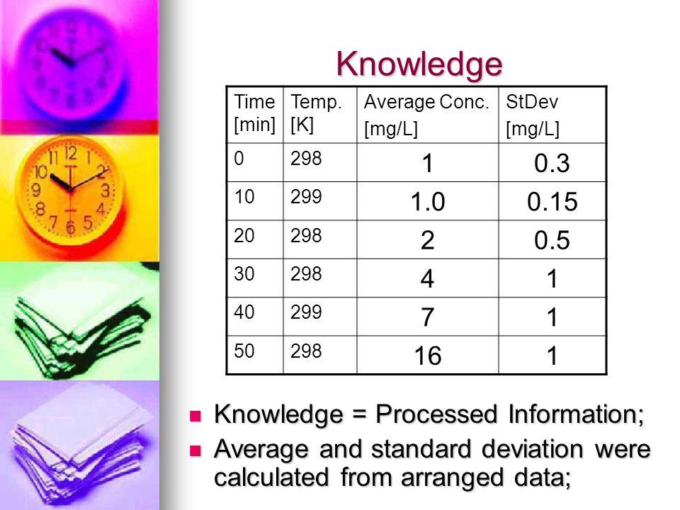 Knowledge Time [min] Temp. [K] Average Conc. [mg/L] StDev. 298. 1. 0.3. 10. 299. 1.0. 0.15.